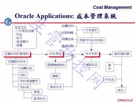 成本管理系统(COST)