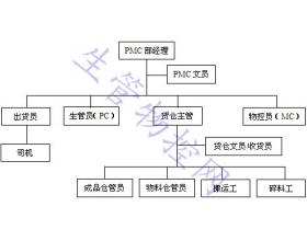 生产物料控制部工作指引