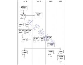 产品报废流程图
