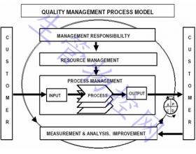 质量管理体系知识