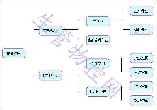 生产现场作业分类