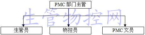 PMC部门结构图
