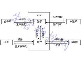 PMC业务模式图
