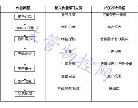 PMC作业流程图