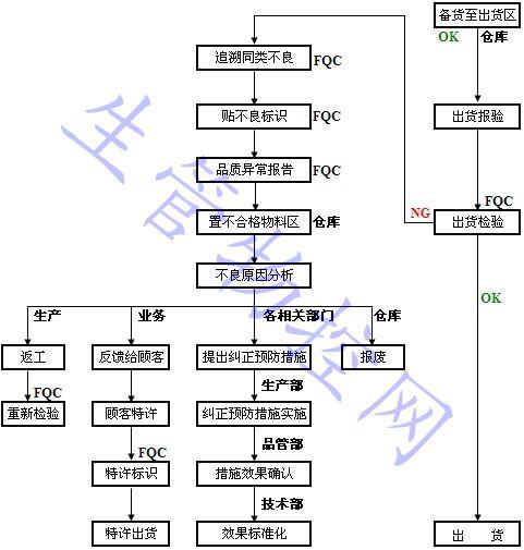 OQC出货检验流程图