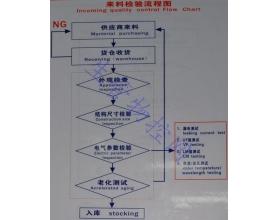 来料检验流程图(Incoming Quality Control Flow Chart)