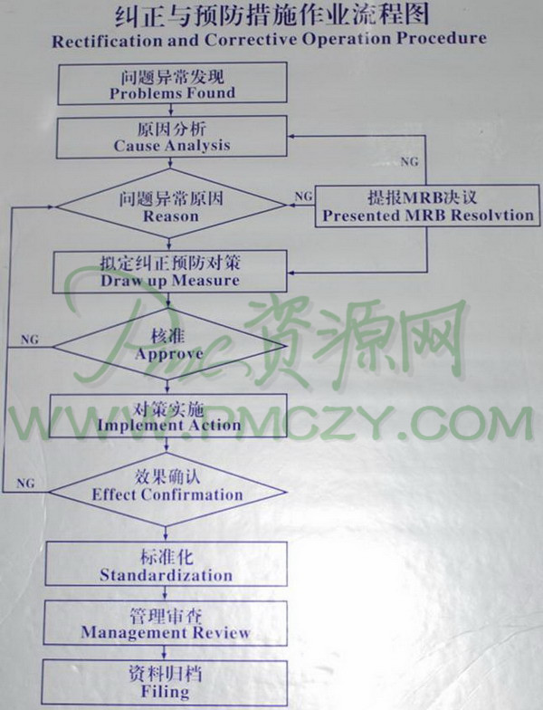 纠正与预防措施作业流程图(Rectification and Corrective Operation Procedure)