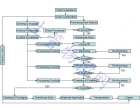 工厂生产流程图(英文版)