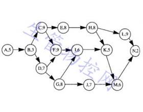 生产与运作管理作业试题(二)