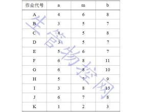 生产与运作管理作业试题(三)