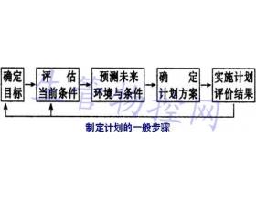 制定生产计划的一般步骤及滚动式计划