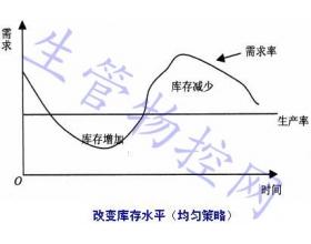 MTS企业年度生产计划的制定(产品出产计划编制)