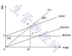 2010中级经济师考试工商管理生产计划与生产作业计划辅导