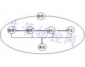 6S管理的定位