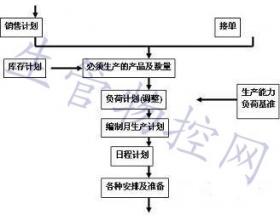 生产计划与物料控制