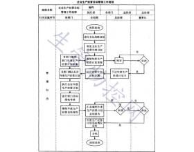 企业生产经营目标管理工作流程设计