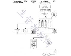 机械制造企业生产调度流程