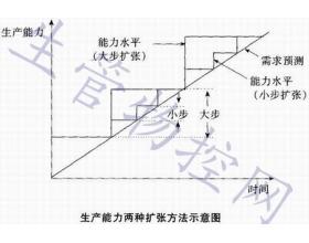 长期生产能力规划
