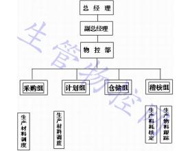 物控部组织架构及岗位说明