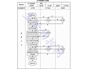 生产进度管理工作流程