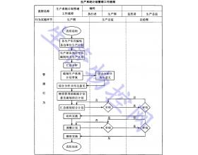 生产系统计划管理工作流程