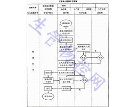 技术设计管理工作流程
