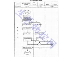 技术方案评价管理工作流程