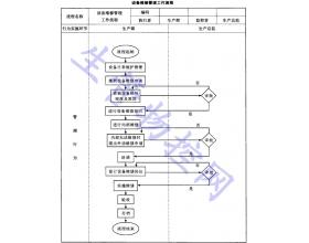 设备维修管理工作流程