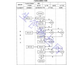 产品研发过程管理工作流程