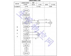 过期物资处理管理工作流程