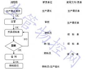 物料管理程序