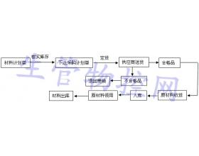 材料仓库收发货管理标准