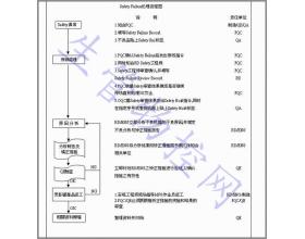 产品安全管制流程