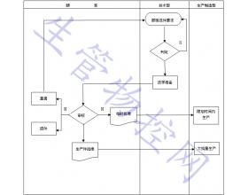 生产件批准程序