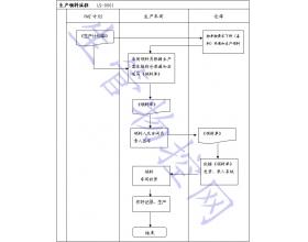 生产领料流程