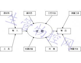 过程质量控制指导规范