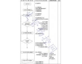生产和服务提供过程控制程序
