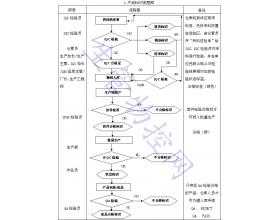 产品标识与追溯性控制程序