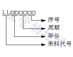 仓库管理控制程序