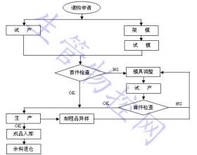 制程管制作业程序