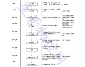 生产计划作业控制程序