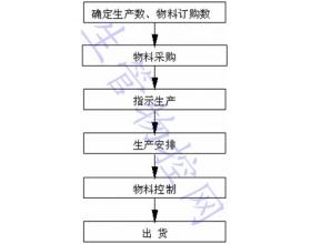 电子厂PMC工作指引