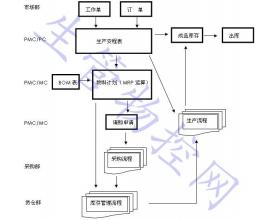 ERP系统PMC工作流程说明