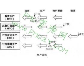 不同生产方式的生产计划制订方式
