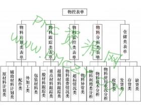 物控的表单体系