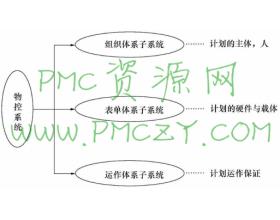 构成物控系统的三大子系统及组织体系