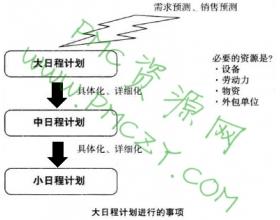 不可不知的基本生产计划手法(大日程计划)