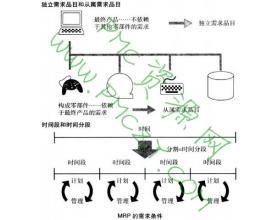MRP(物料需求计划)