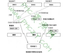 制造编号管理方式
