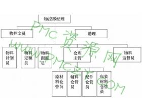 物控部的组织架构